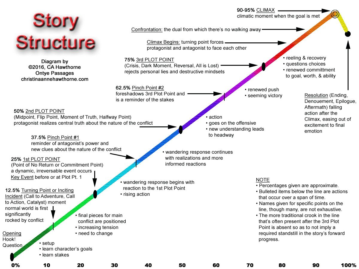 Story Structure Diagram