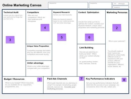 How to Create a Successful Online Marketing Plan Using a Lean - marketing budget template