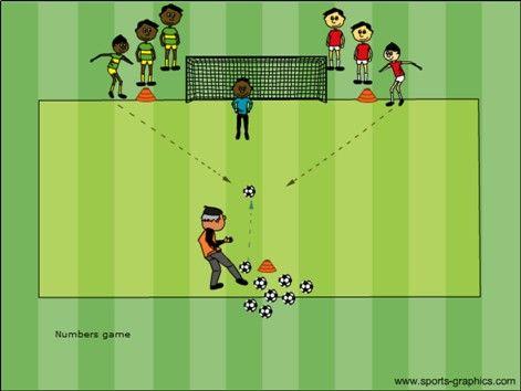 Free Soccer Fun Games For U6 U12 For Soccer Practice Soccer Drills For Kids Soccer Drills Coaching Kids Soccer
