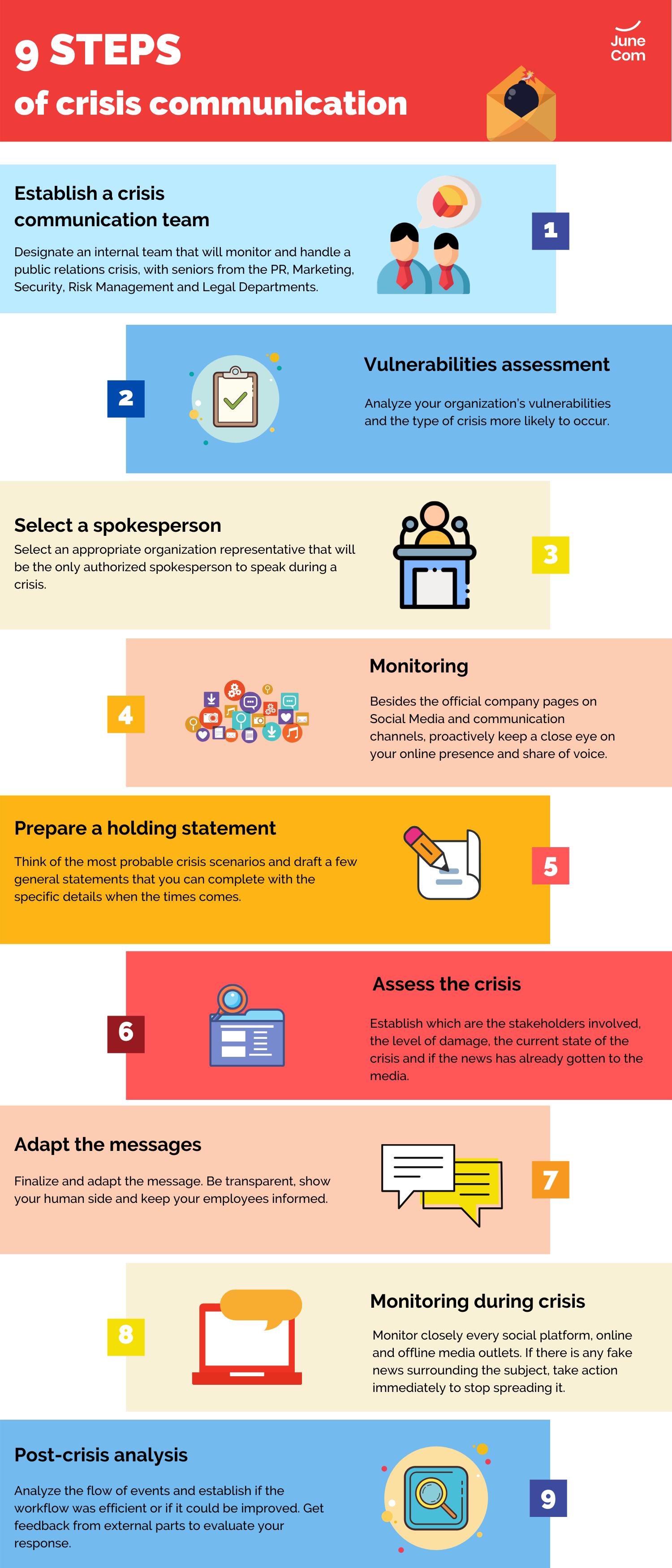 9 Steps Of Crisis Communications Risk Management Public Relations Communications