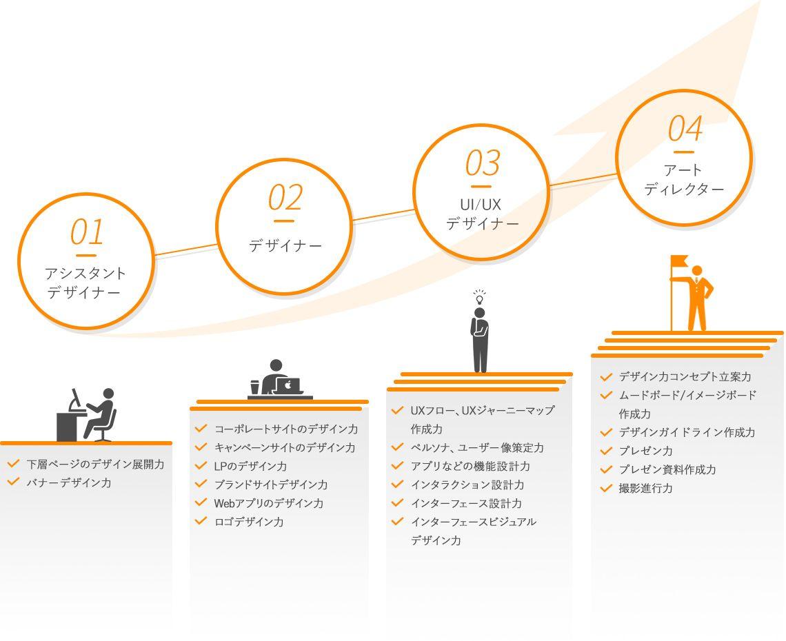 キャリアステップの仕組み 社員の成長 株式会社トラスタス パンフレット デザイン キャリアデザイン ウェブデザイン