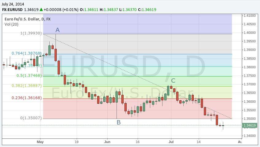 Strategies For Trading Fibonacci Retracements Fibonacci Trend