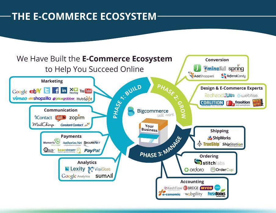 The E Commerce Ecosystem Kim Egner Design Branding E