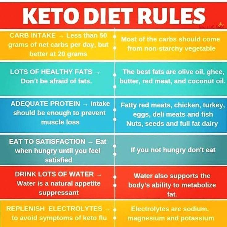 Wanting Ballerina Diet Plan #fitnessaddict #DietPlan1200Calorie #ketodietforbeginners