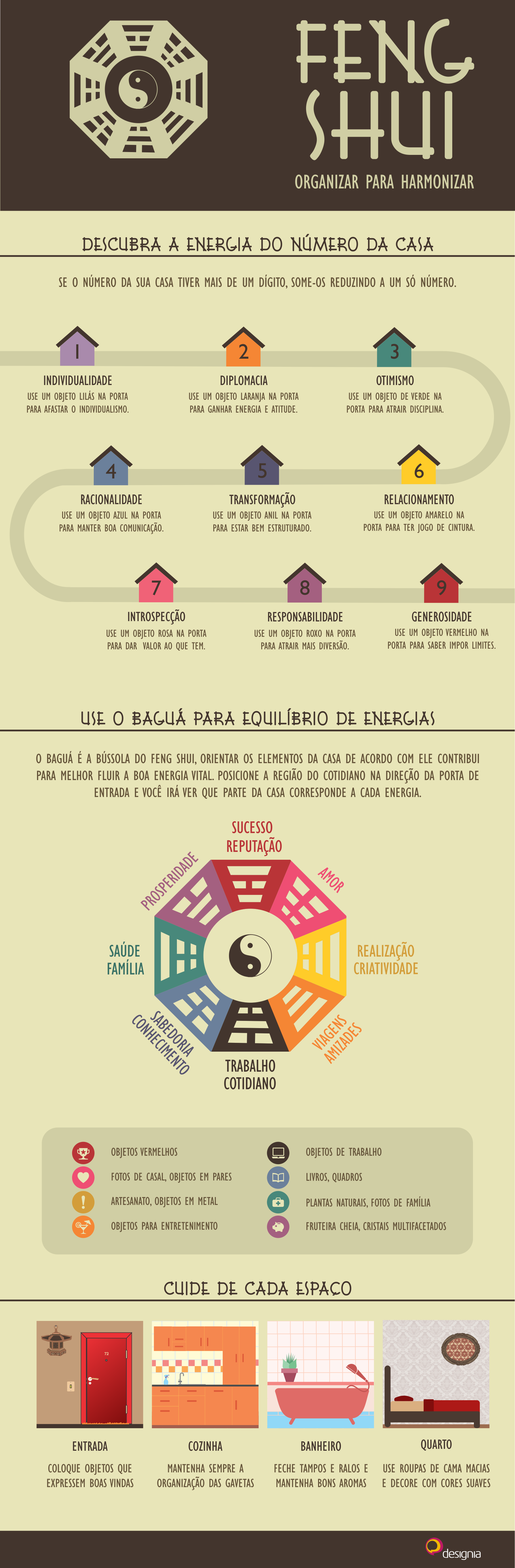 This infographic shows Feng Shui techniques for an organized and full of  good energy home.