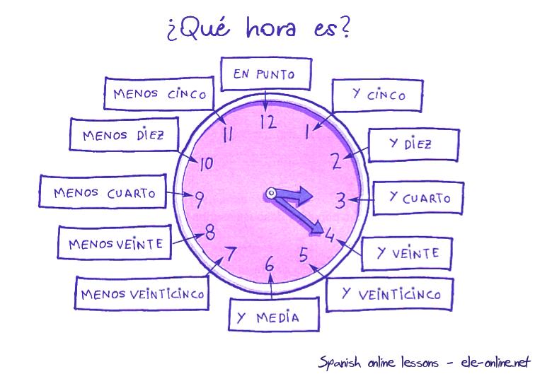 Decir La Hora Los Papelitos En Espanol Espagnol Espagnol Apprendre Enseigner L Espagnol
