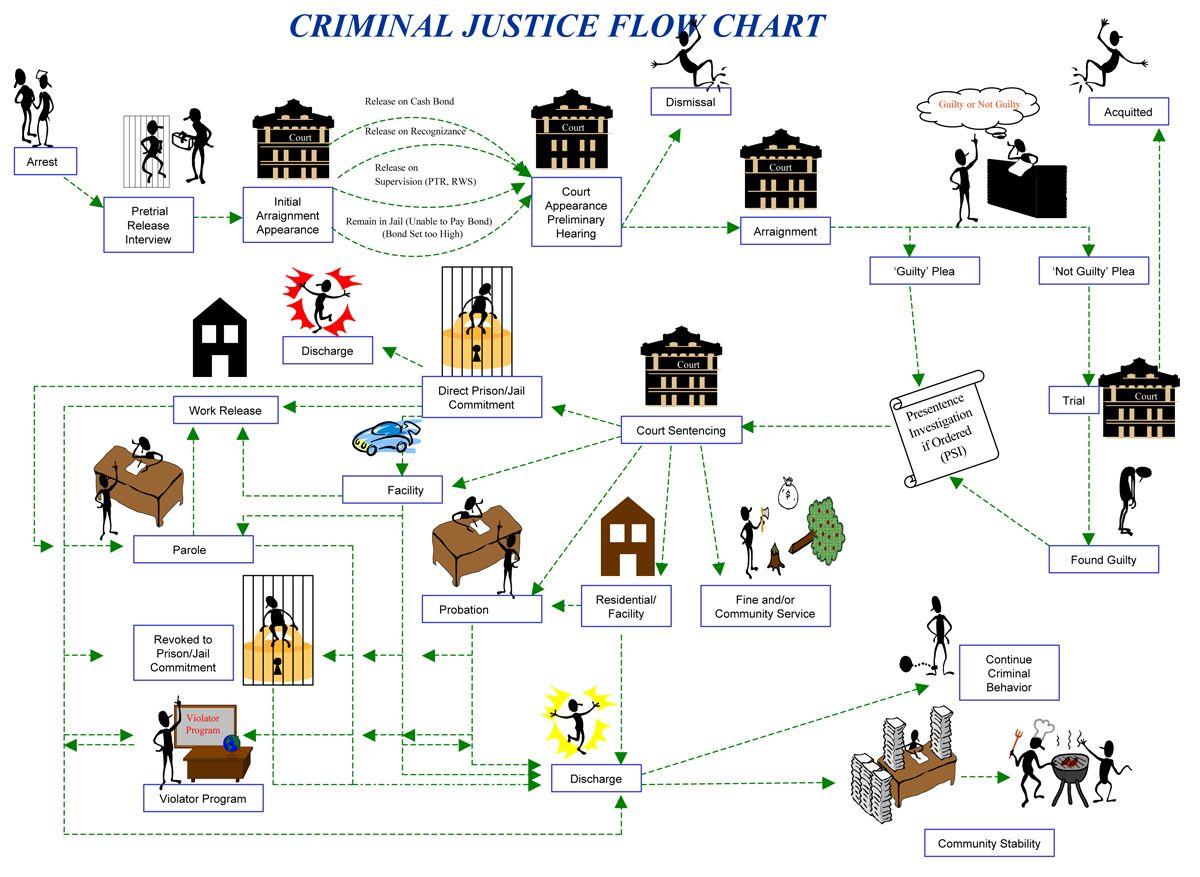 Visual Chart of the Criminal Justic Process