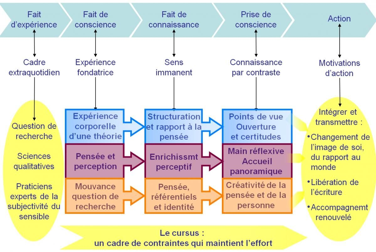 examples of piagetian assimilation and accommodation essay Essay: jean piaget's theory of cognitive approach to learning  they are assimilation accommodation,  examples should be used for blocks,.