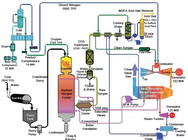 Power Plant Process Flow Diagram