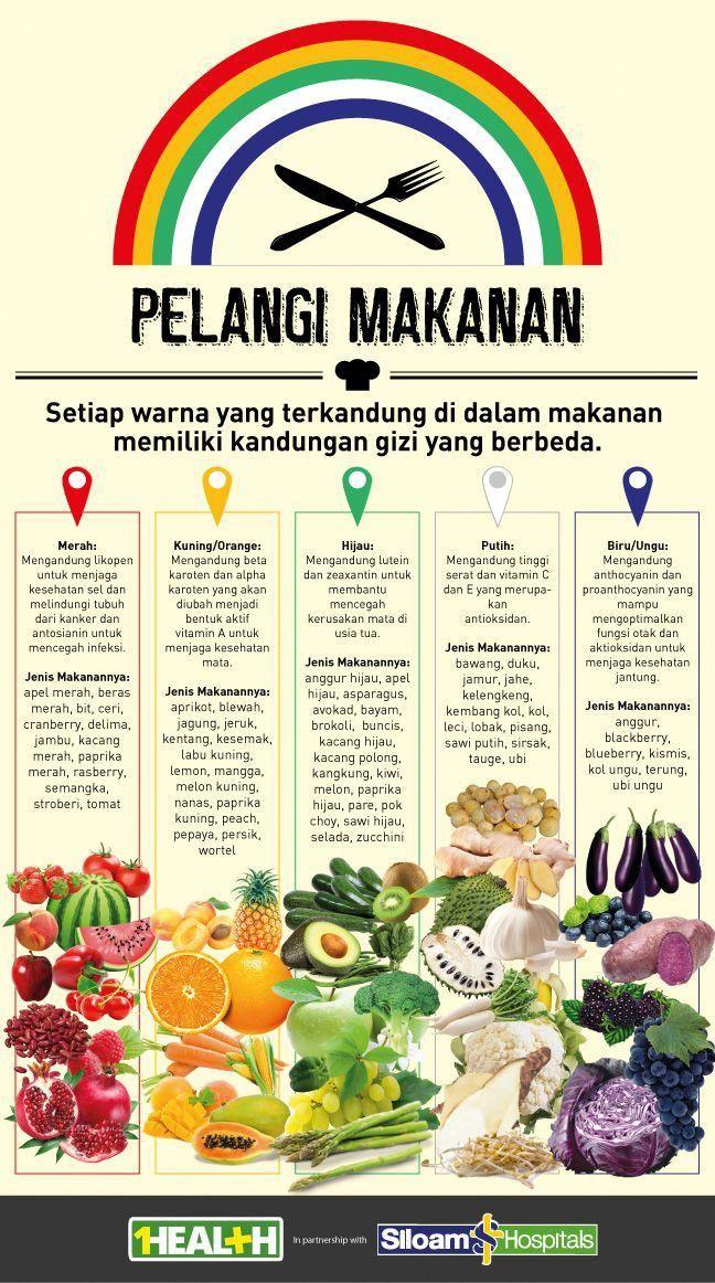 Pelangi Makanan Manfaat Makanan Berdasarkan Warna Food Different Color Different Function Foodnutritionfacts Tips Makan Sehat Kesehatan Resep Diet Sehat