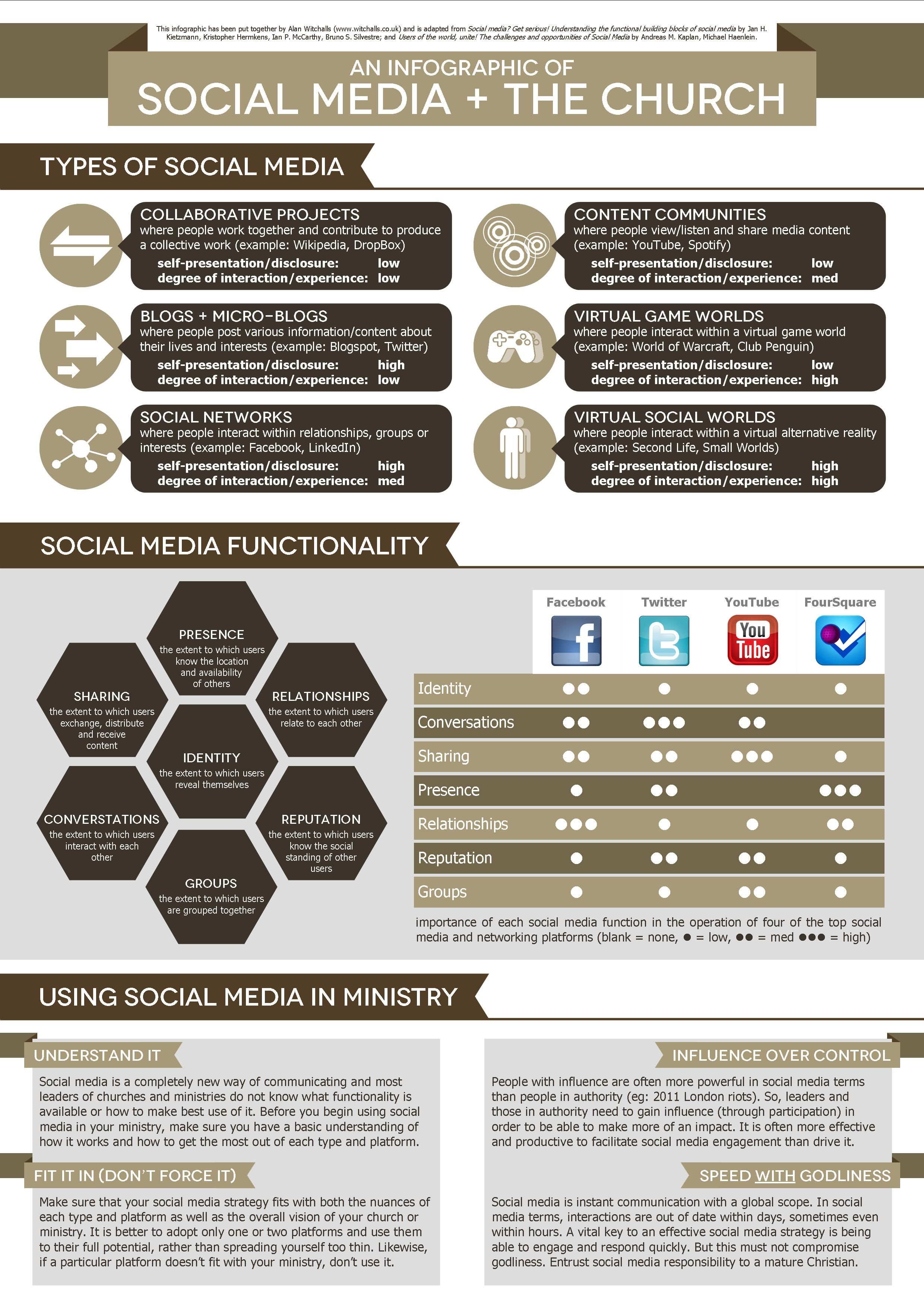 Social Media And The Church - Infographic ~ Ministry Best Practices ...
