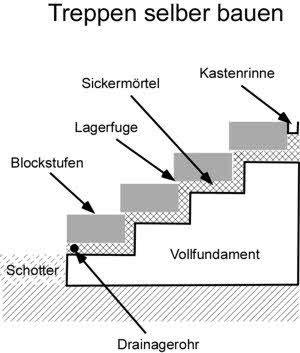 anleitung mit bauanleitung treppen selber bauen hangterassen pinterest. Black Bedroom Furniture Sets. Home Design Ideas