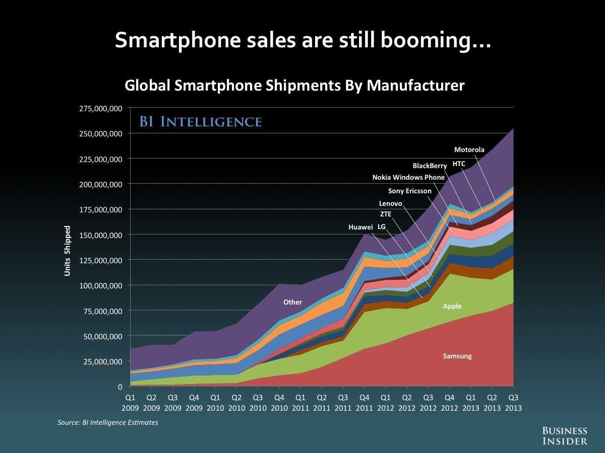 Smartphone sales are bomming Nokia windows, Digital