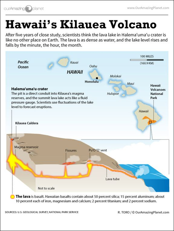 How Hawaiiu0027s Kilauea Volcano Works (Infographic) Active volcano - sample conduit fill chart