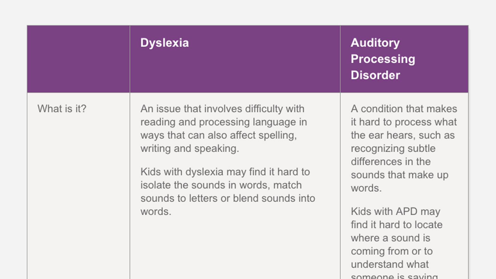 The Difference Between Dyslexia And Auditory Processing