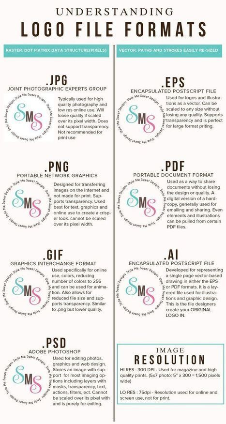 Logo File Formats Reference Guides   Drawing References and Resources   Scoop.it