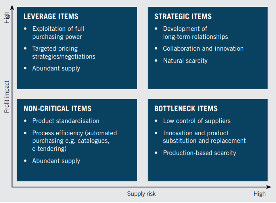 What Is The Kraljic Matrix? Innovation strategy