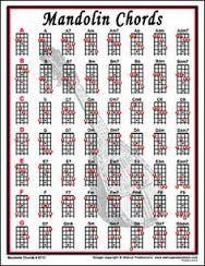 Výsledek obrázku pro mandolína akordy