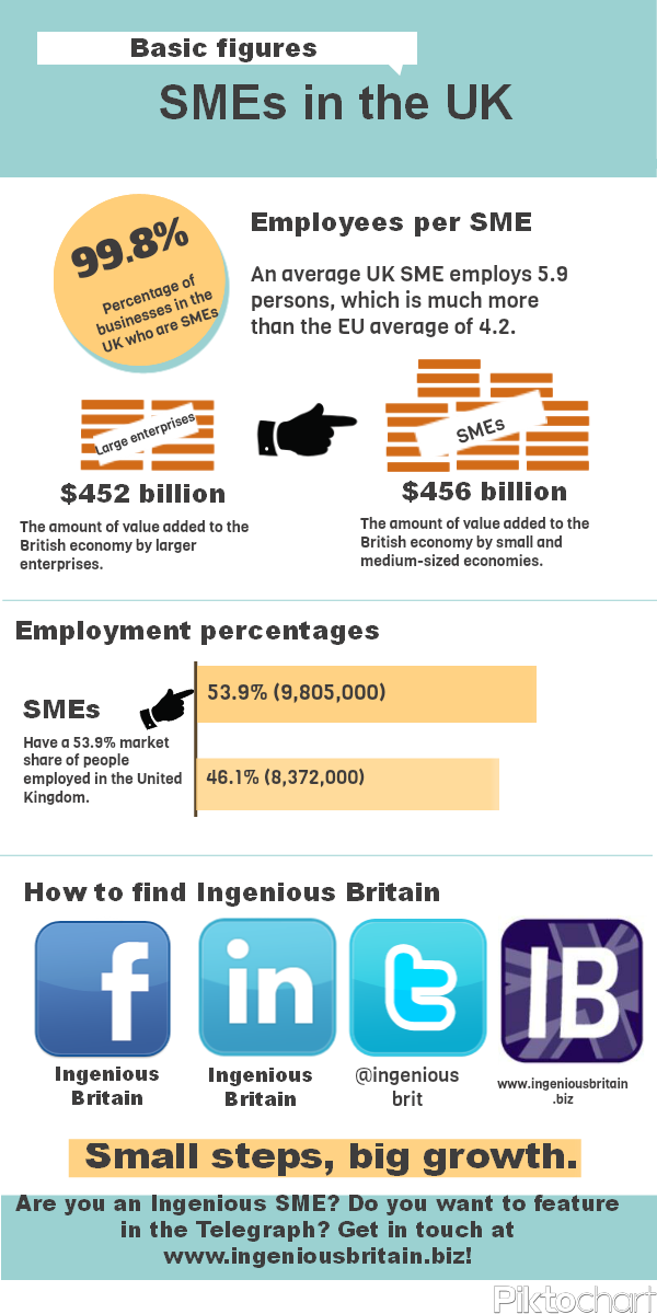 INFOGRAPHIC! Some basic figures on finance and