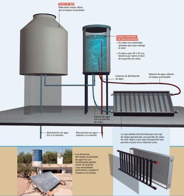 Como Hacer Un Termotanque Solar De Agua Casero Termotanque Calentador De Agua Solar Calentador Solar Casero