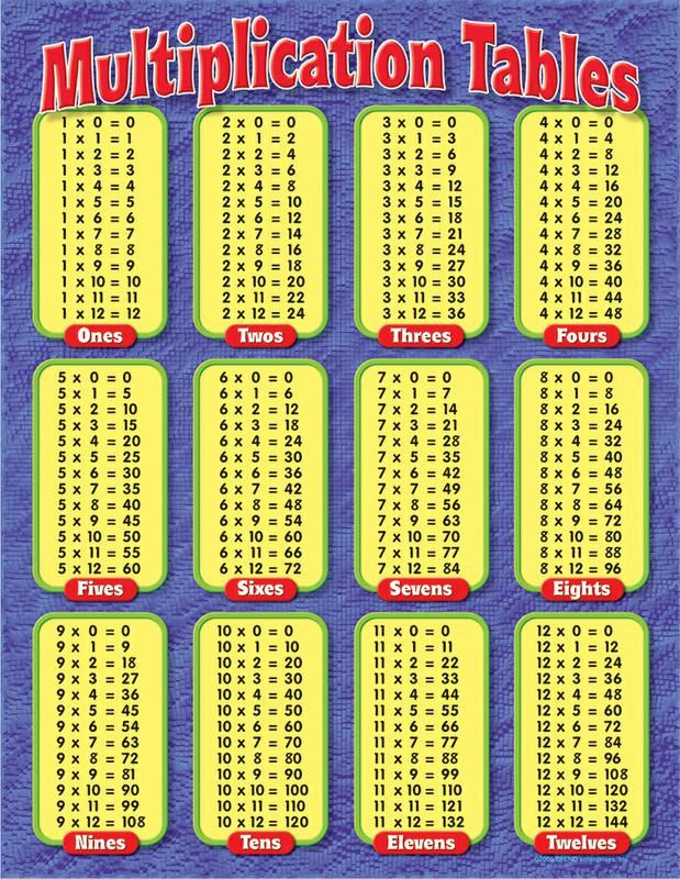 multiplication chart 1 100 10 mathematical hell remedies pinterest multiplication chart. Black Bedroom Furniture Sets. Home Design Ideas