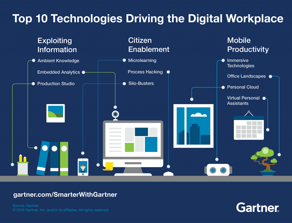 Top 10 Technologies Driving The Digital Workplace Strategy Infographic Workplace Technology Workplace