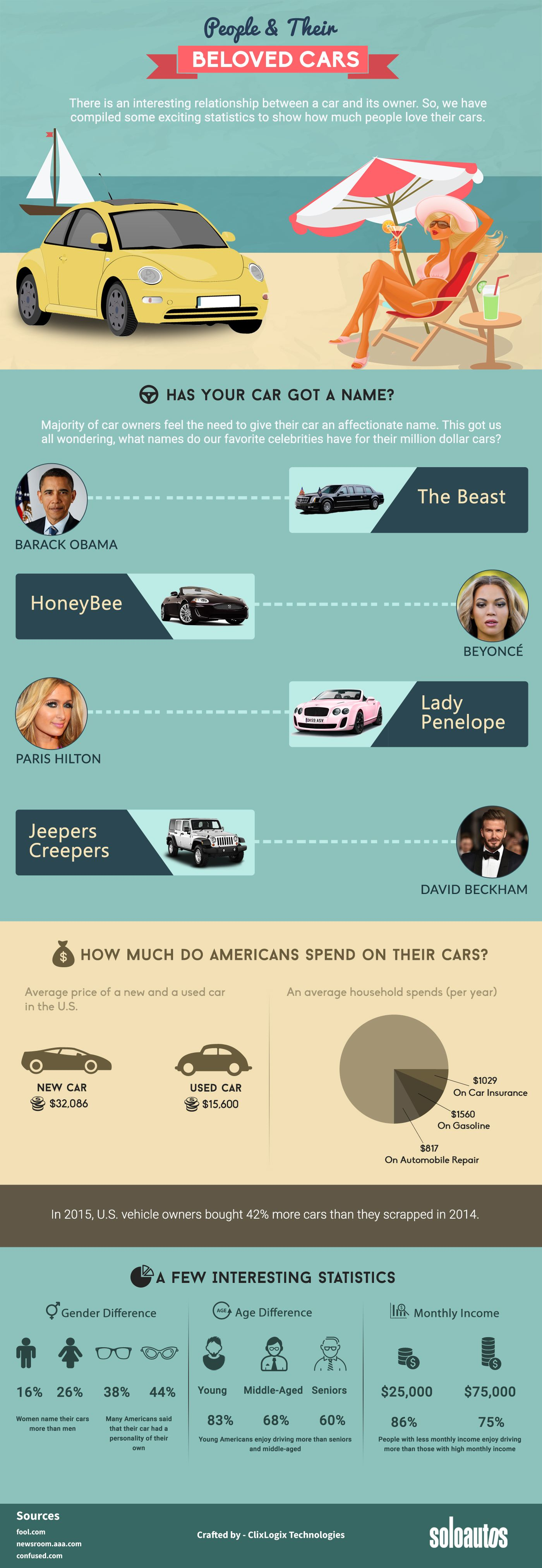 People And Their Beloved Cars #infographic