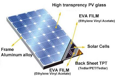 Image result for solar cell diagram for kids