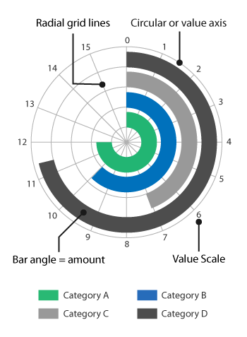 Radial bar chart / circular bar chart #dataviz #microchart
