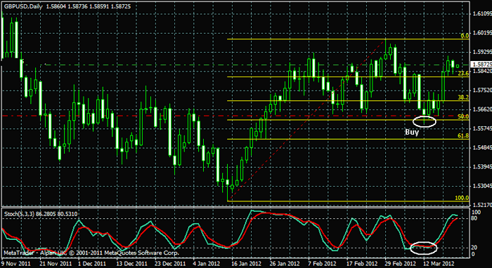 Daily chart forex strategy