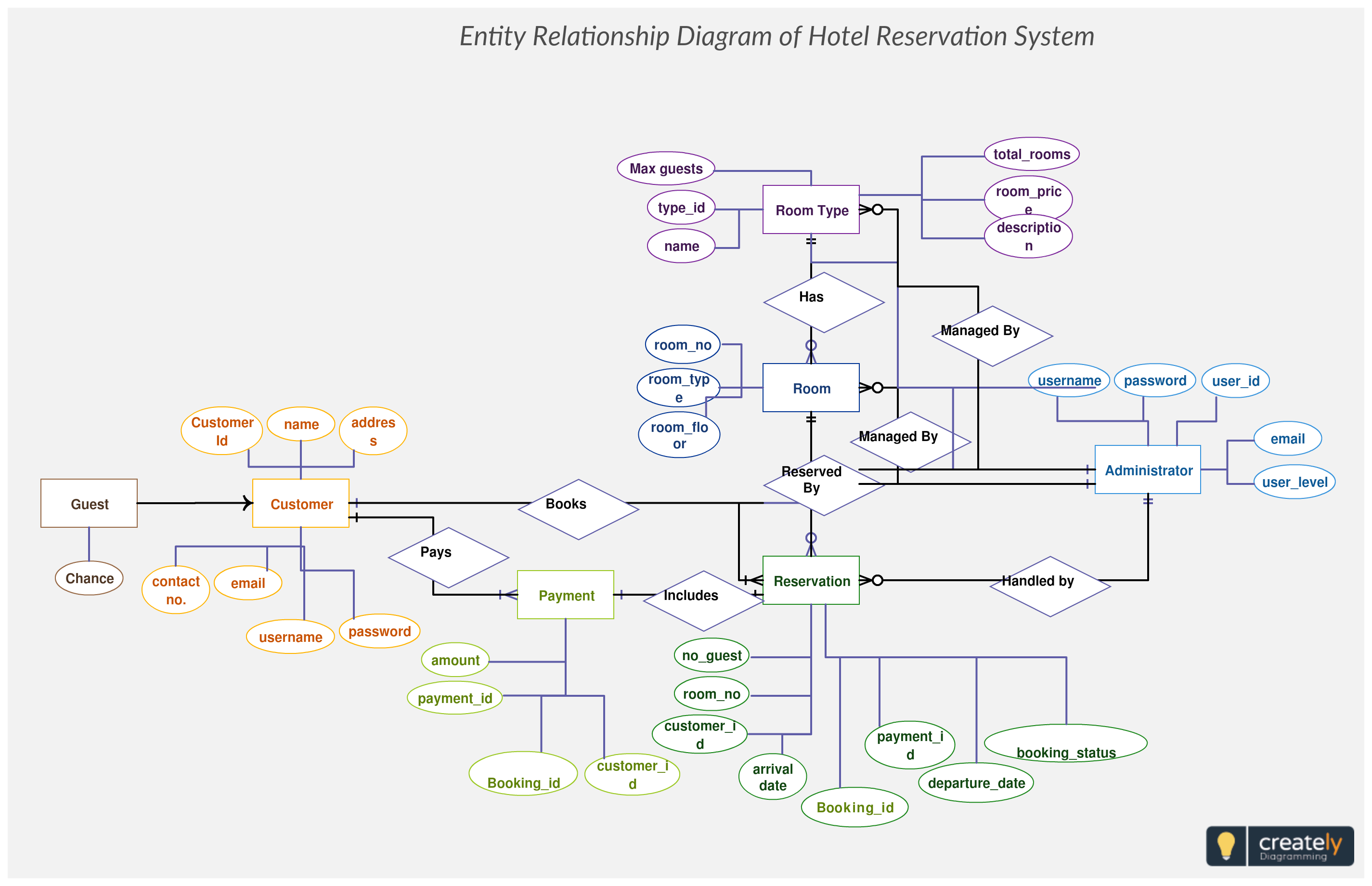 hotel reservation system er diagram maps out the data flow for a hotel,  including key concepts such as customers, rooms, bookings, payments, etc