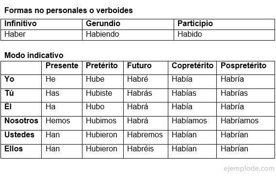 Ejemplo De Verbo Haber Verbo Haber Verbos Palabras En Portugues