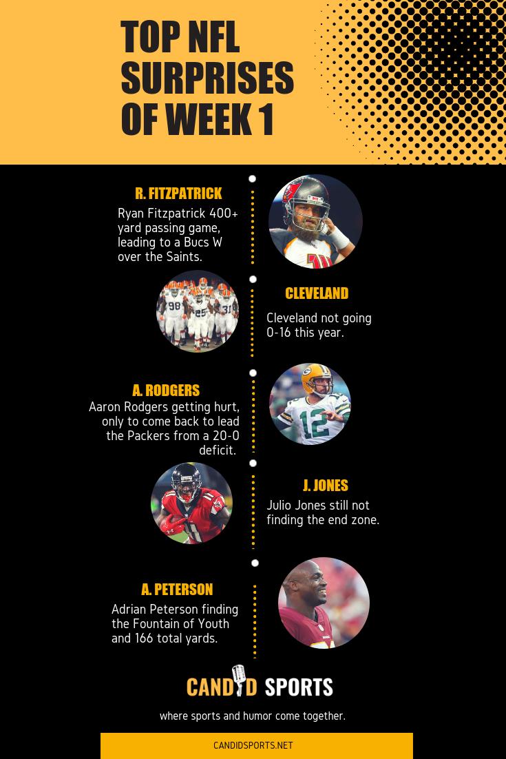 Top Nfl Surprises Of Week 1 Ryan Fitzpatrick Cleveland Browns Aaron Rodgers Julio Jones And Adrian Peterson Footba Aaron Rodgers Julio Jones Nfl News