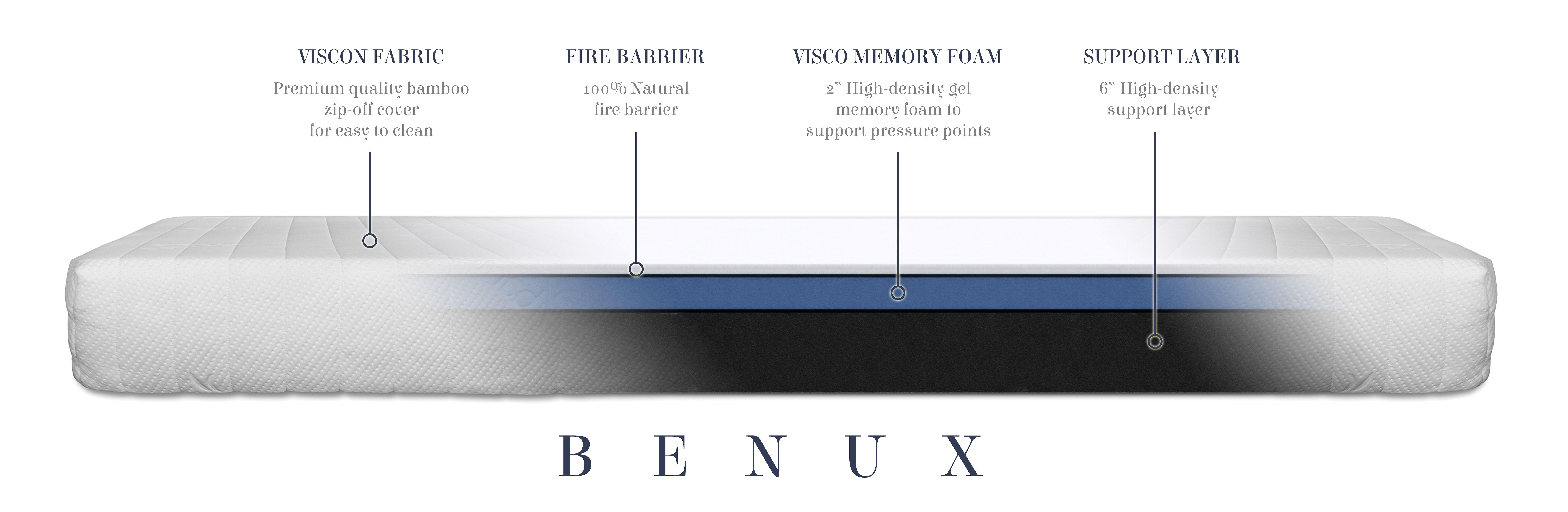 sneakpeek inside our benux mattress 100 organic bamboo cover