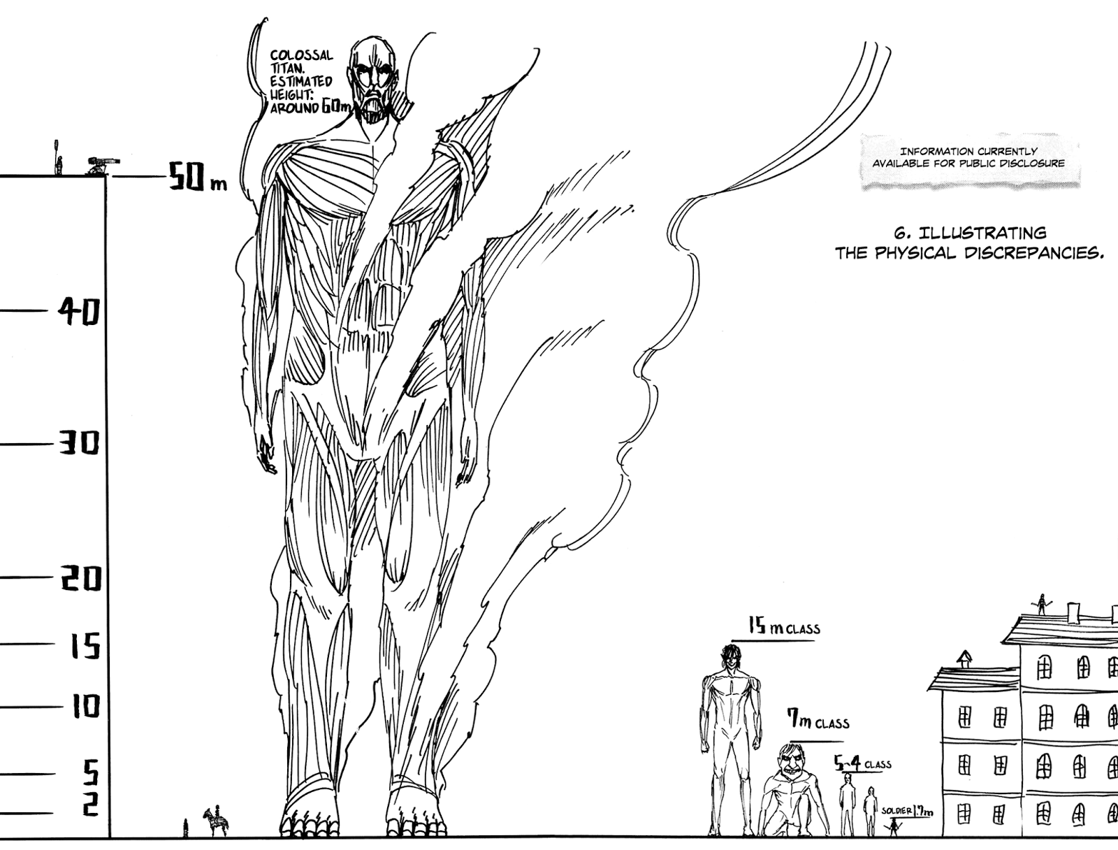 Titan height comparison | Anime/Manga (Mostly Naruto) | Attack on