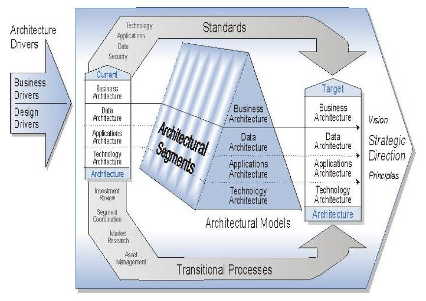 Structure of the feaf components federal enterprise architecture structure of the feaf components federal enterprise architecture wikipedia the free encyclopedia ccuart Images
