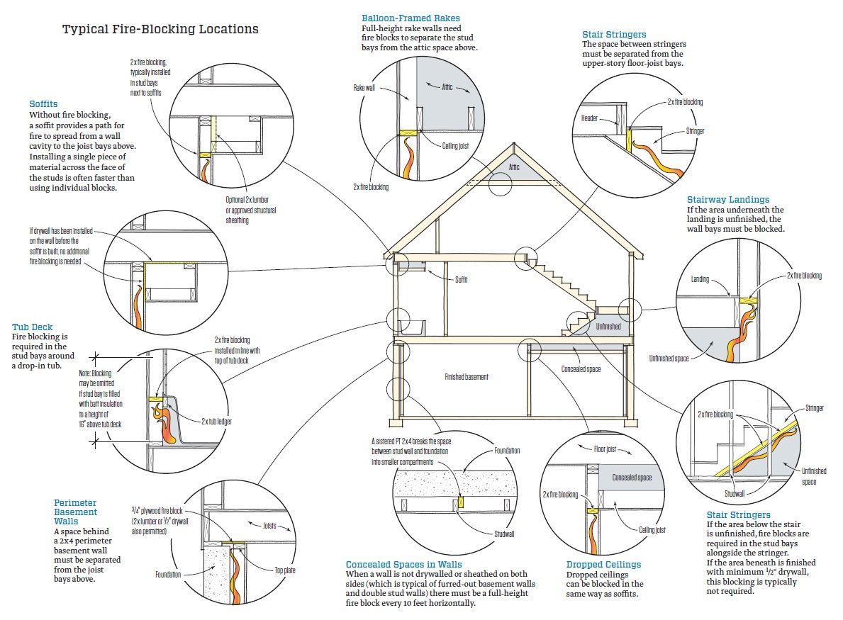 Image Result For Fire Block | Technical Design Detail | Pinterest