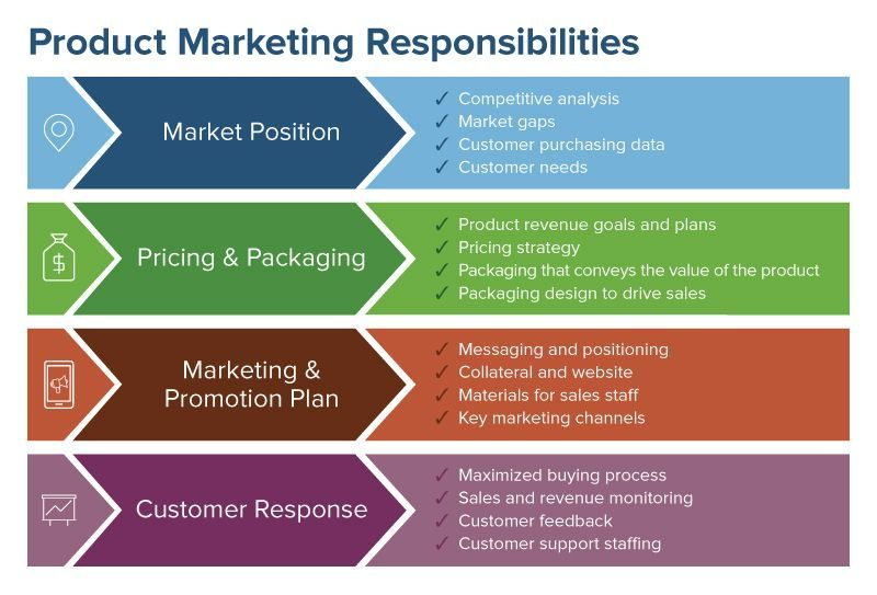 Comprehensive Guide To Product Marketing Smartsheet Competitive Analysis Marketing Collateral Marketing