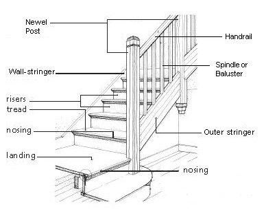 Diagram: parts of a staircase | House in 2019 | Parts of