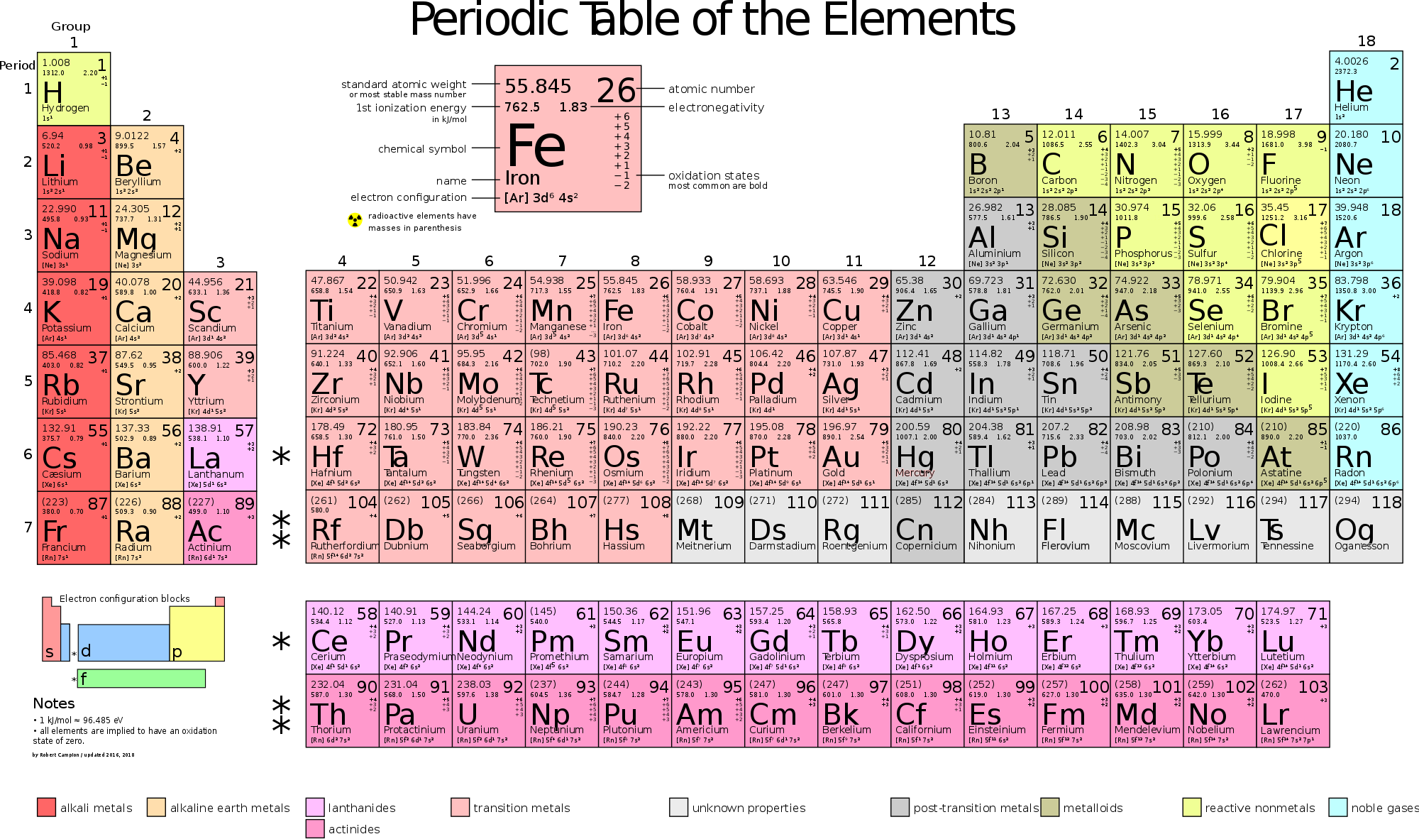 Electron Density On Periodic Table