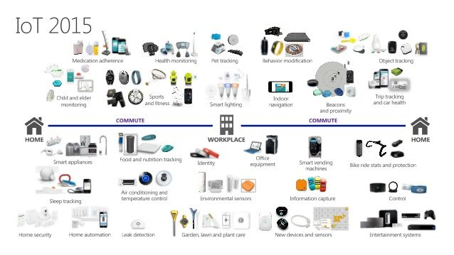 Technology Management Image: Image Result For Iot Devices