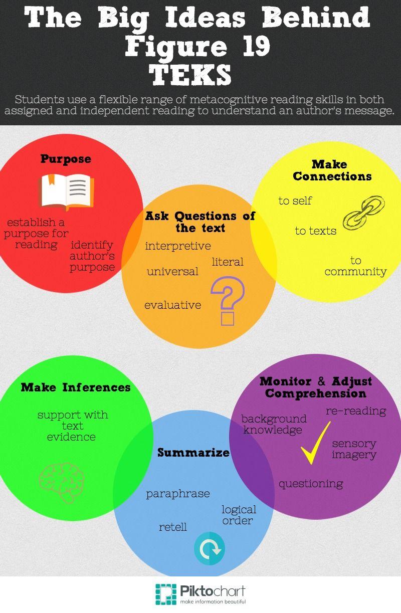 The Big Ideas Behind Figure 19 Reading Strategies High