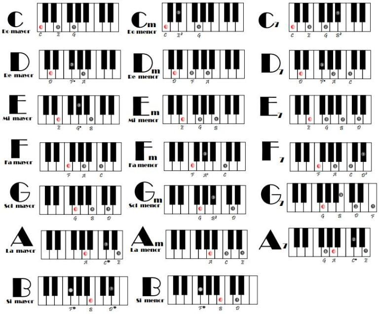 Acordes Para Piano Mayores Menores Y 7 Acordes Piano Clases De Piano Lecciones De Piano