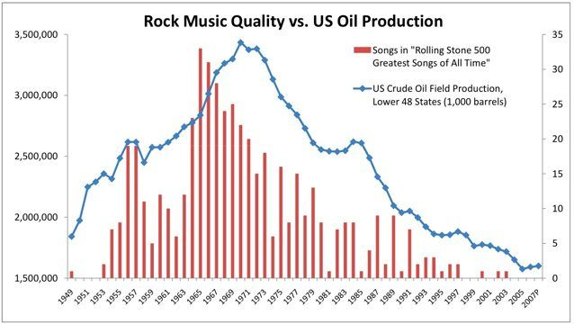 Rock Music Quality Vs Oil Production With Images Song