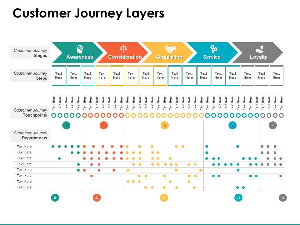 Customer Journey Layers Service Ppt Powerpoint Presentation Free Ricerca Google Ricerca