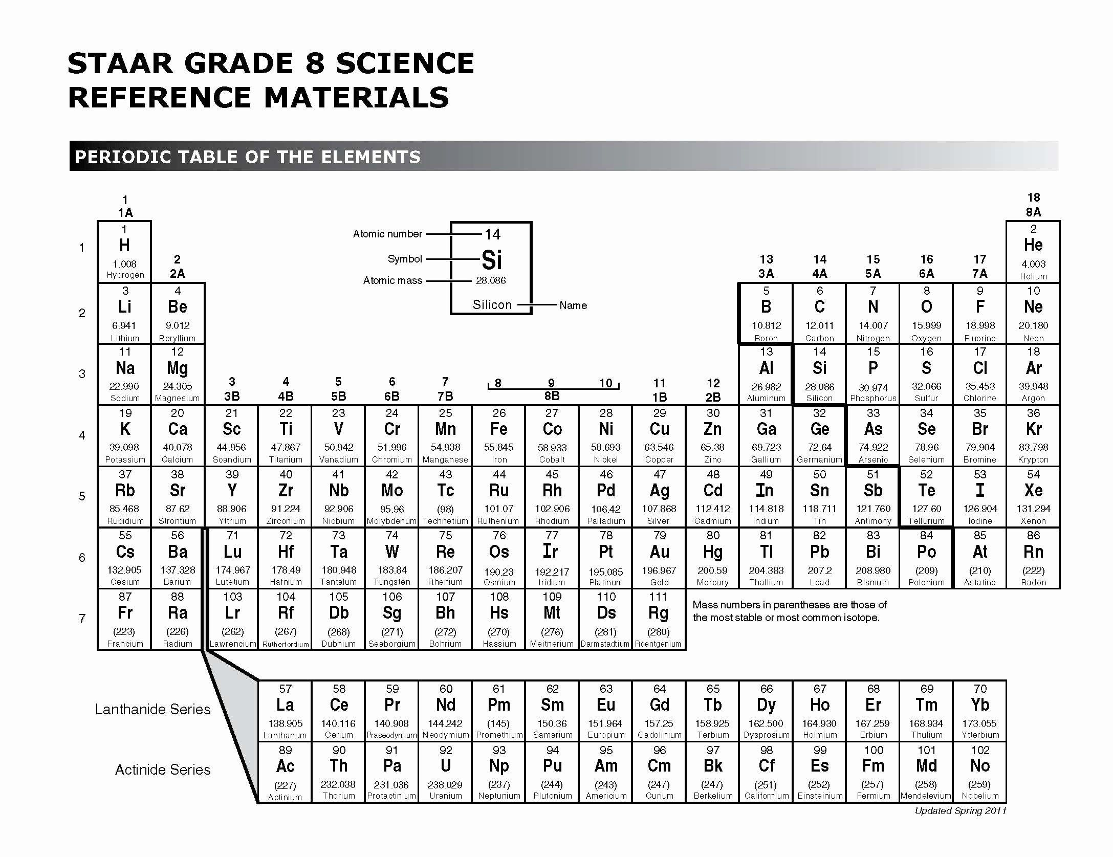 Inspirational Periodic Table Quiz Game Download