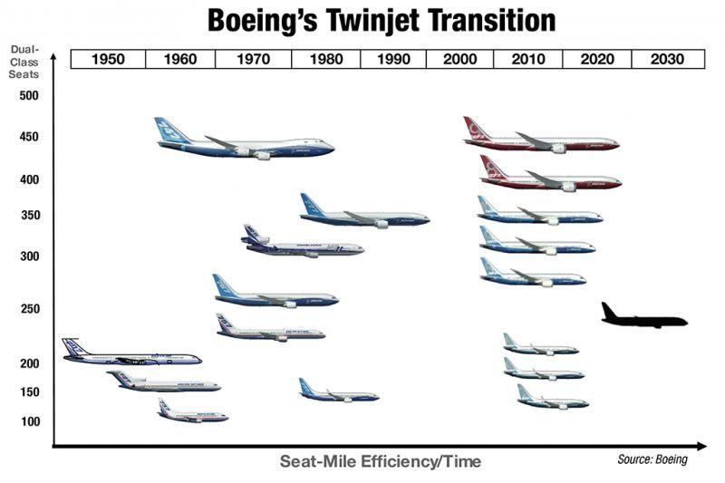 The NMA follows Boeing's gradual evolution toward an all