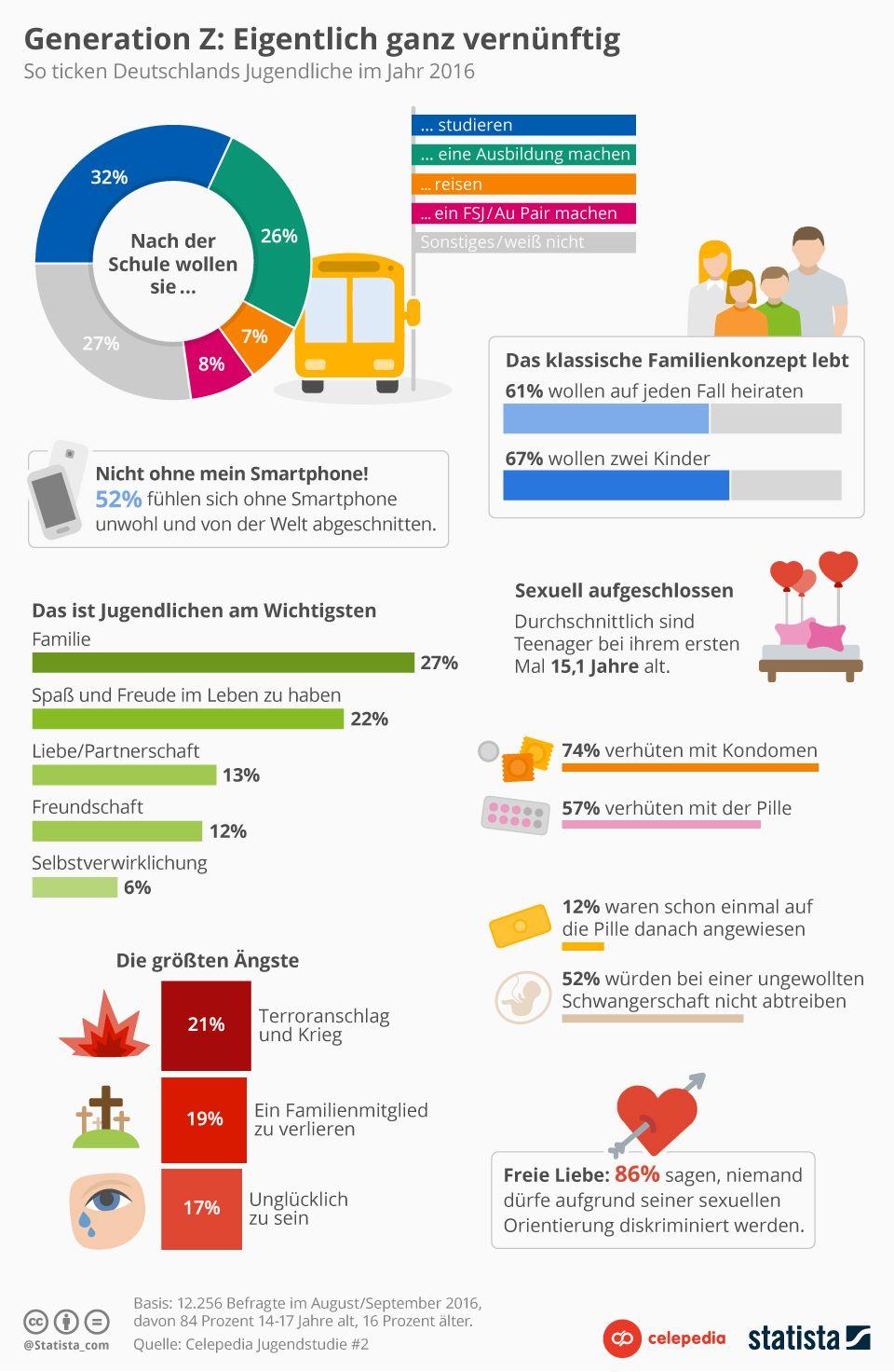 Infografik: Generation Z: Eigentlich ganz vernünftig | Statista