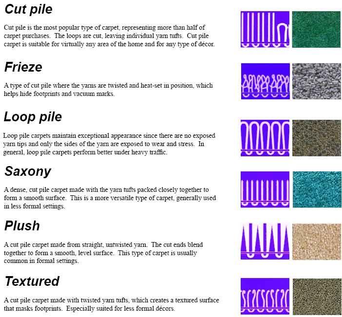 Carpet Weave Types Floor Matttroy