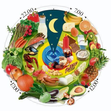 So Funktioniert Die Schlank Uhr Von Patric Heizmann Gesundheit Bild De Ernahrungsuhr Schlank Gesunde Ernahrung Tipps